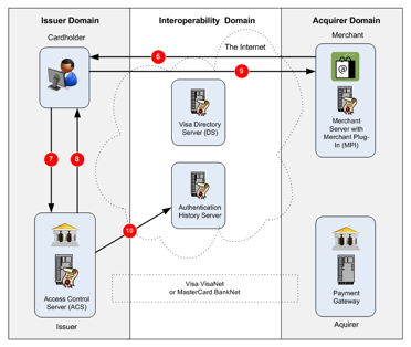 3-D Secure: A critical review of 3-D Secure and its
